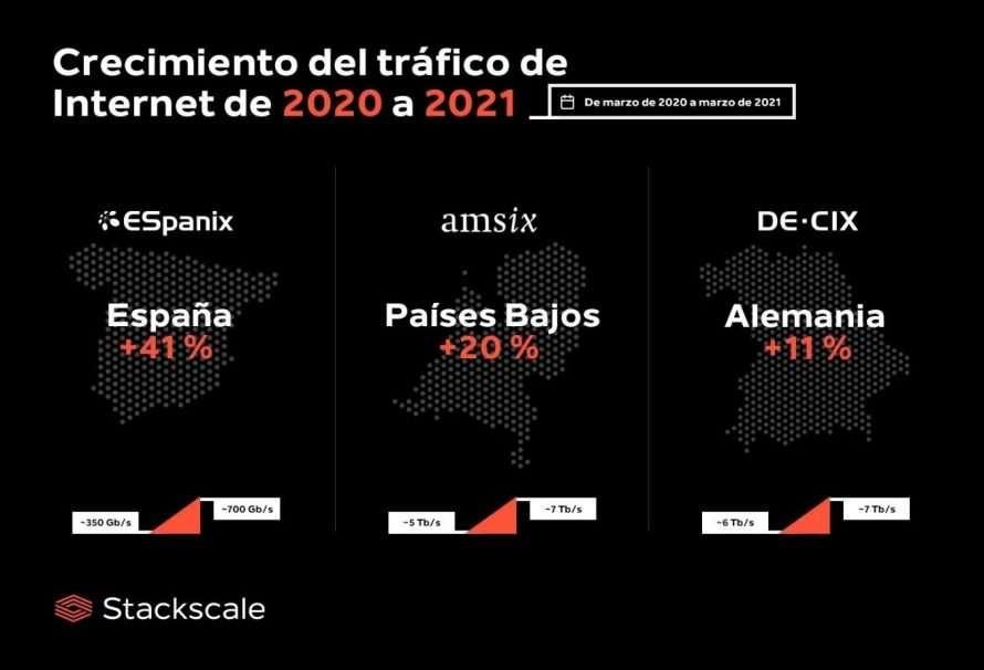 Internet: aumenta su tráfico en todo el mundo de 2020 a 2021