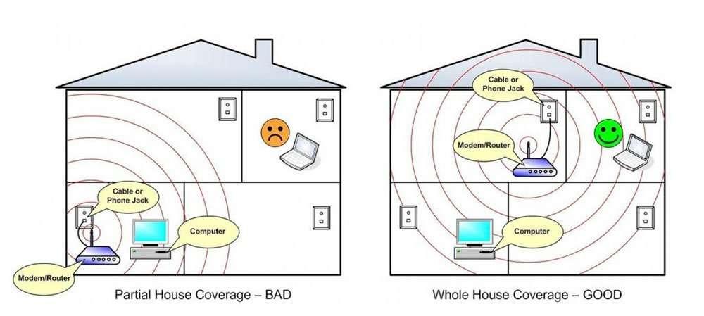 WiFi ubicación router